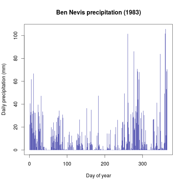 Ben Nevis precipitation for 1983 from CEH GEAR data.