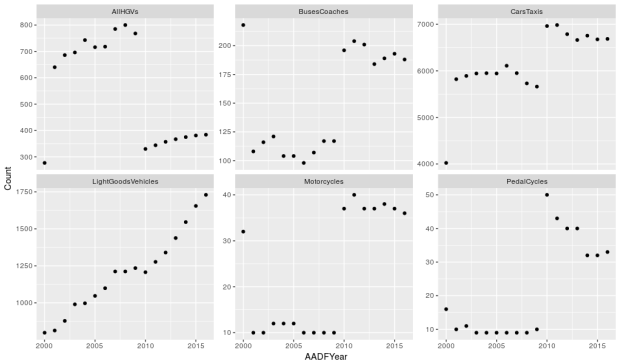 DfT traffic count data in R